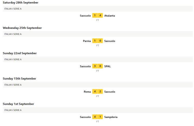 Sassuolo results